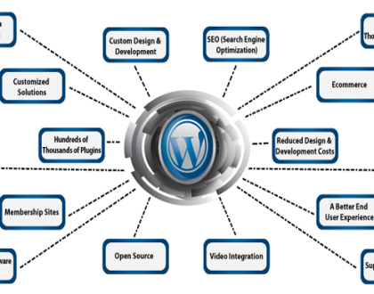 Benefits of WordPress Websites